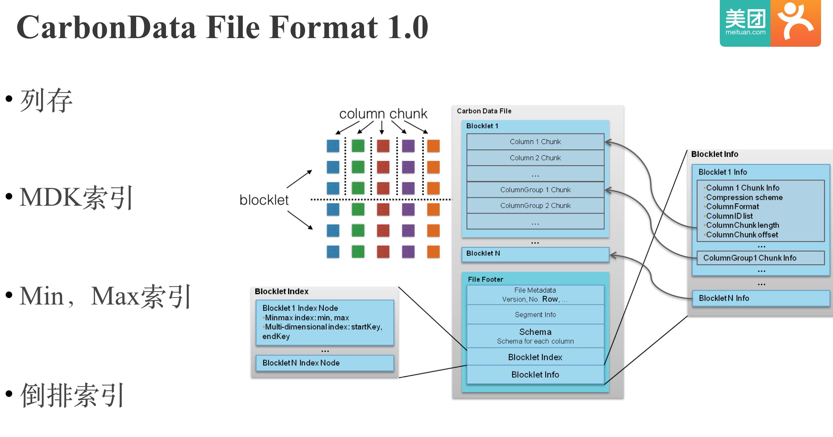 CarbonData File Format