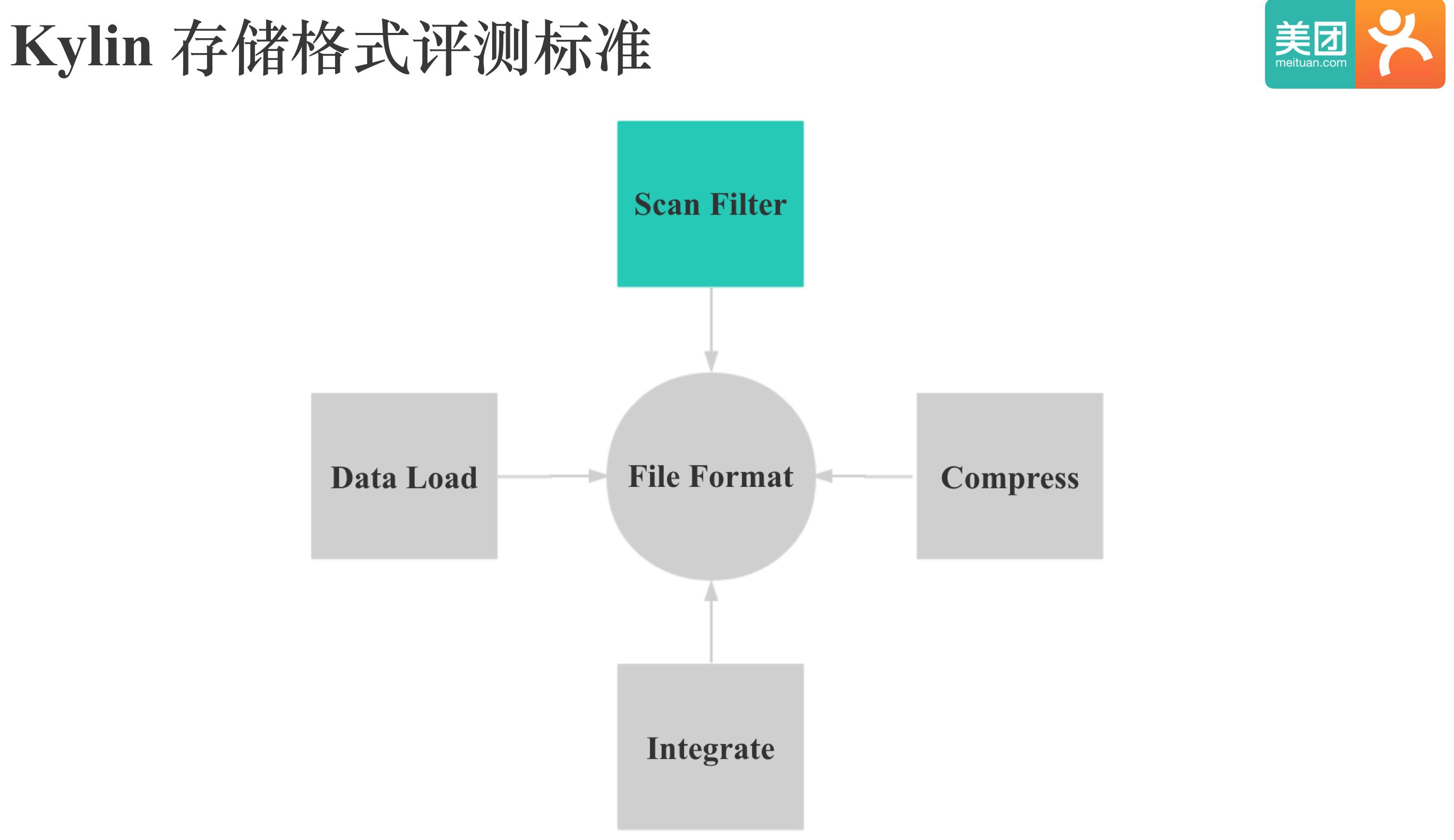Kylin存储格式评测标准