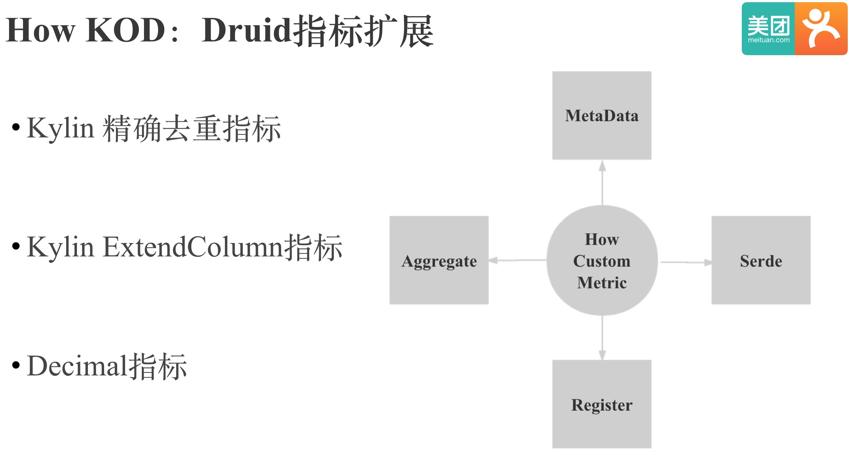 How KOD:Druid指标扩展