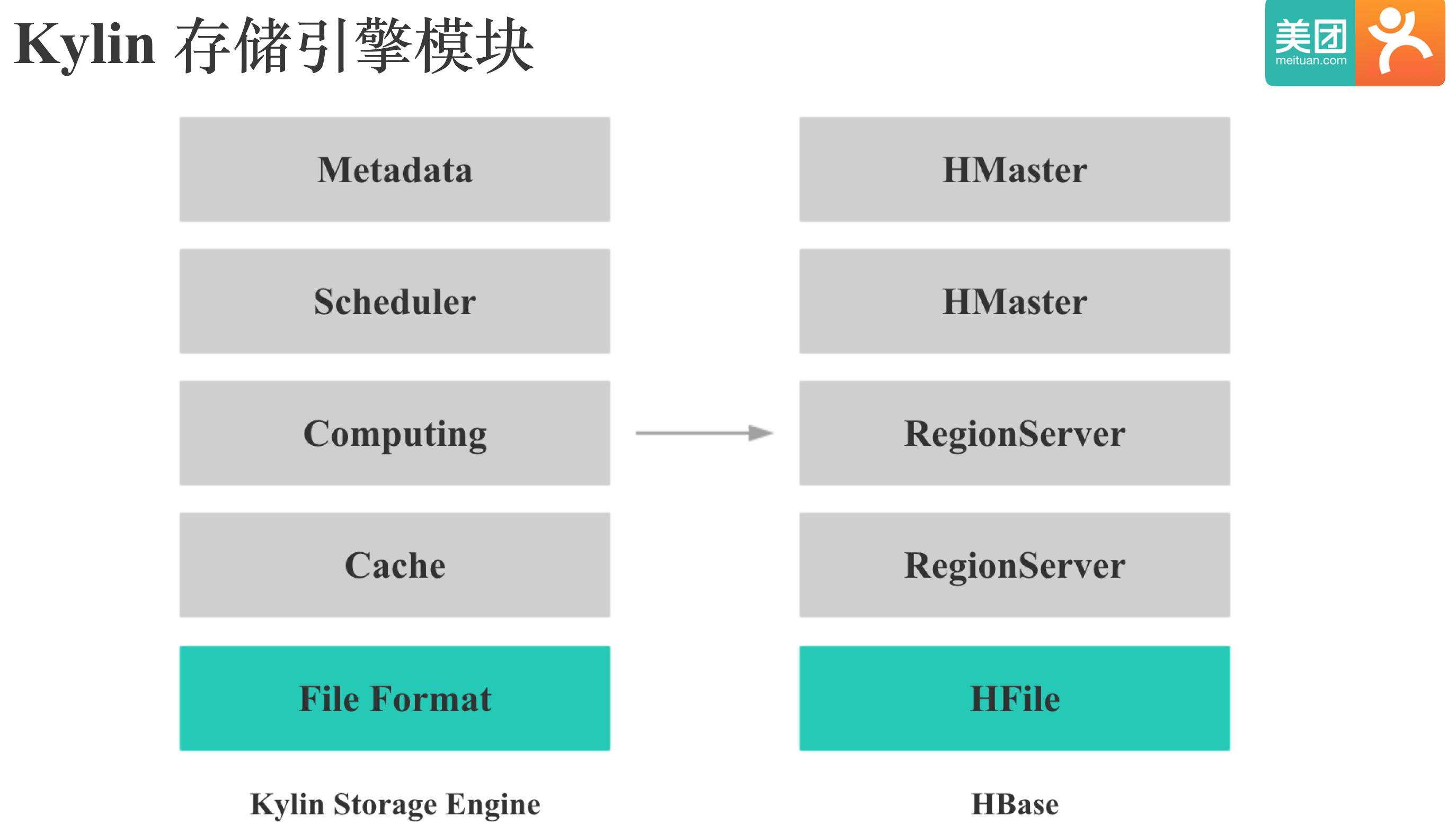 Kylin的存储引擎模块