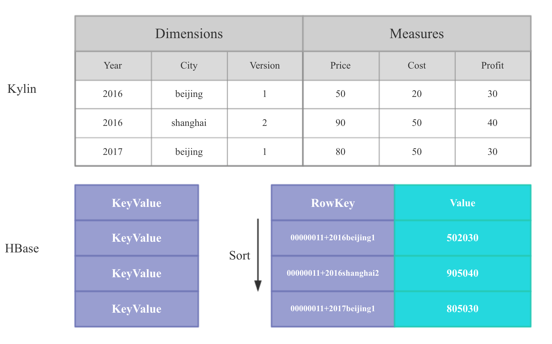 Kylin-model