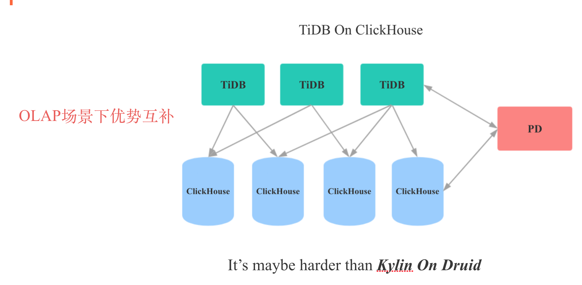 TiDB On ClickHouse