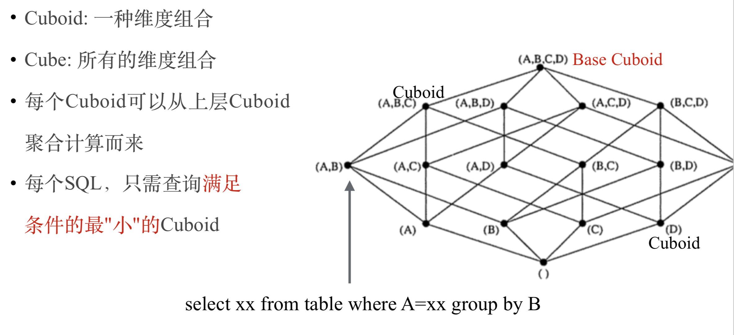 Kylin-cube