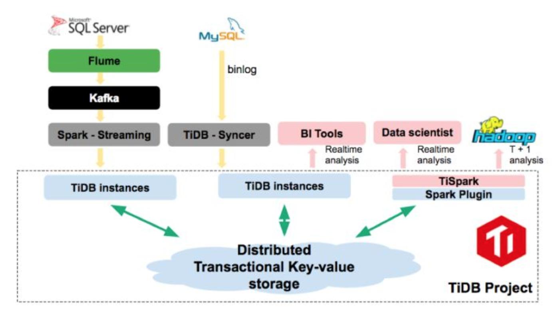 TiDB realtime data warehouse