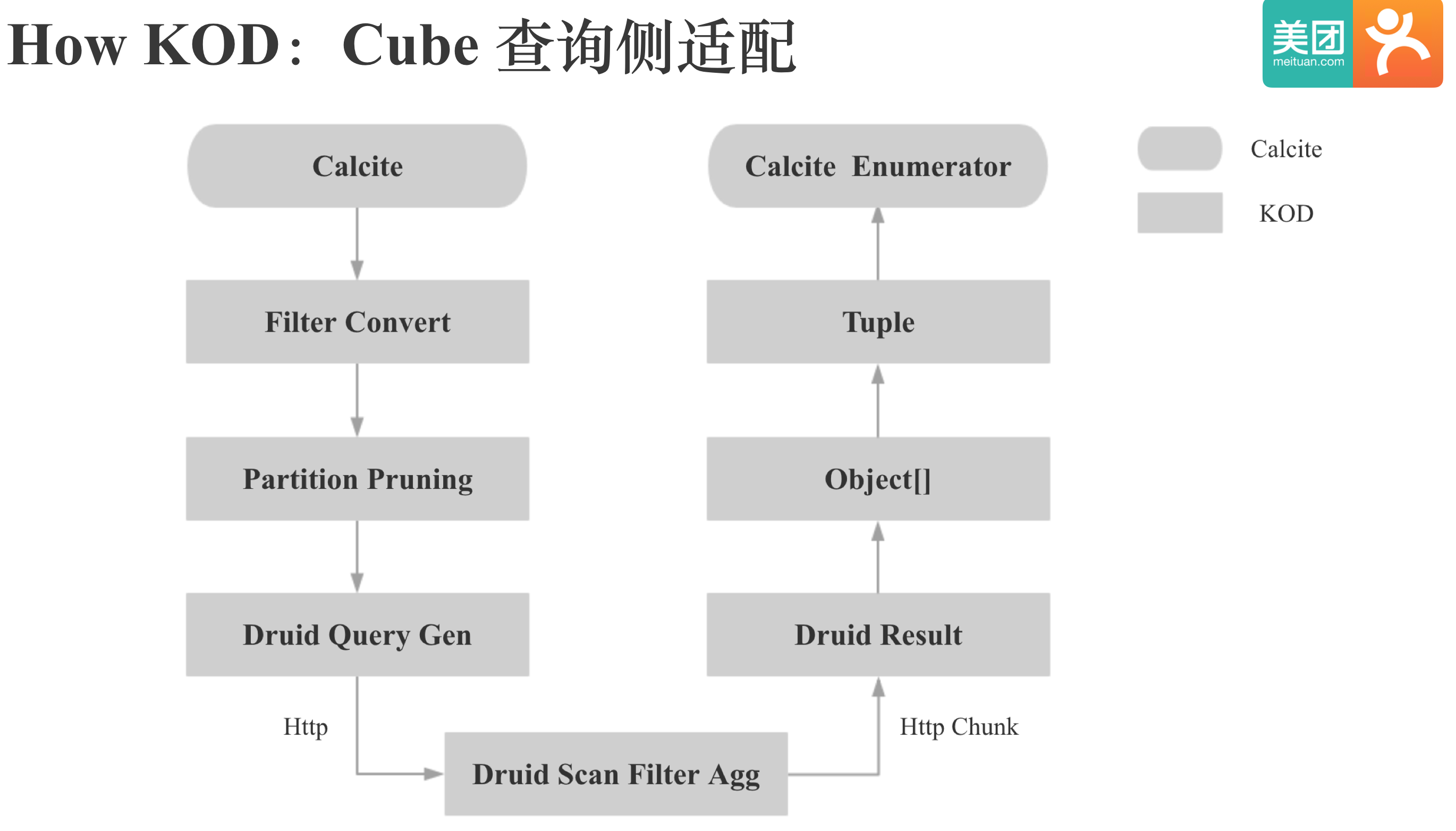 How KOD:Cube 查询侧适配