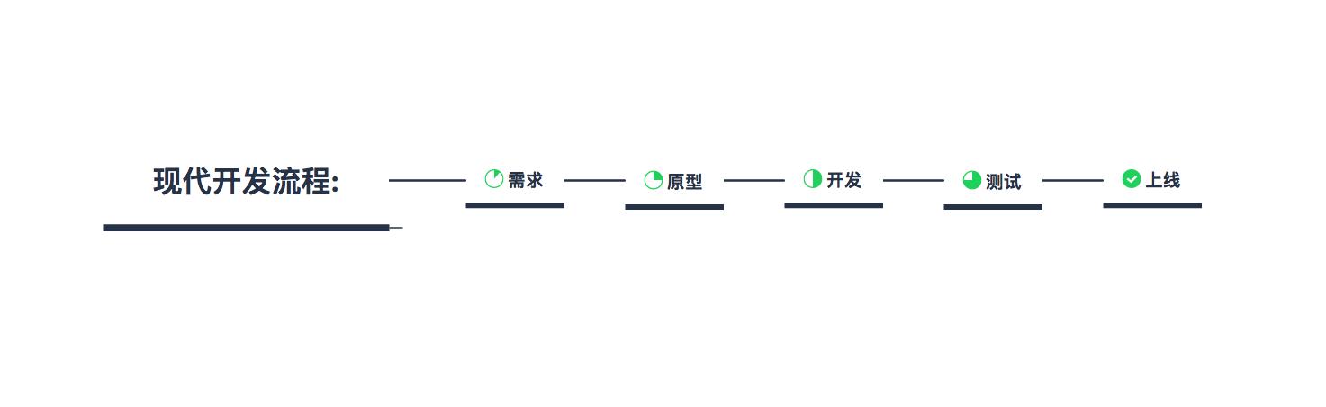 现代开发流程图