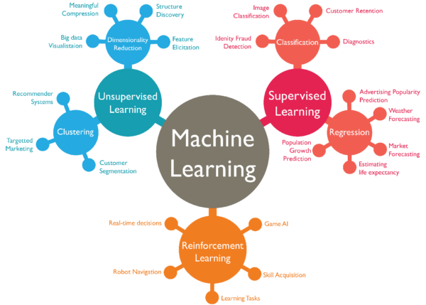 machine-learning-600x429.png-69.6kB