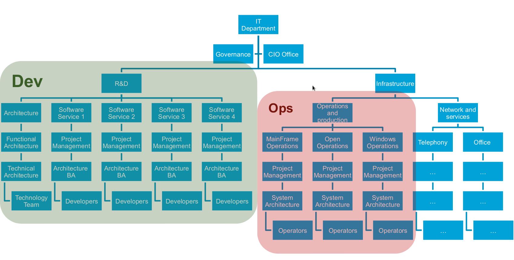 典型的IT组织