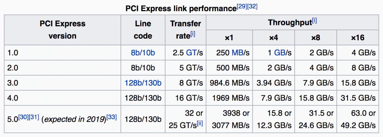 pcie-table.png-137.3kB