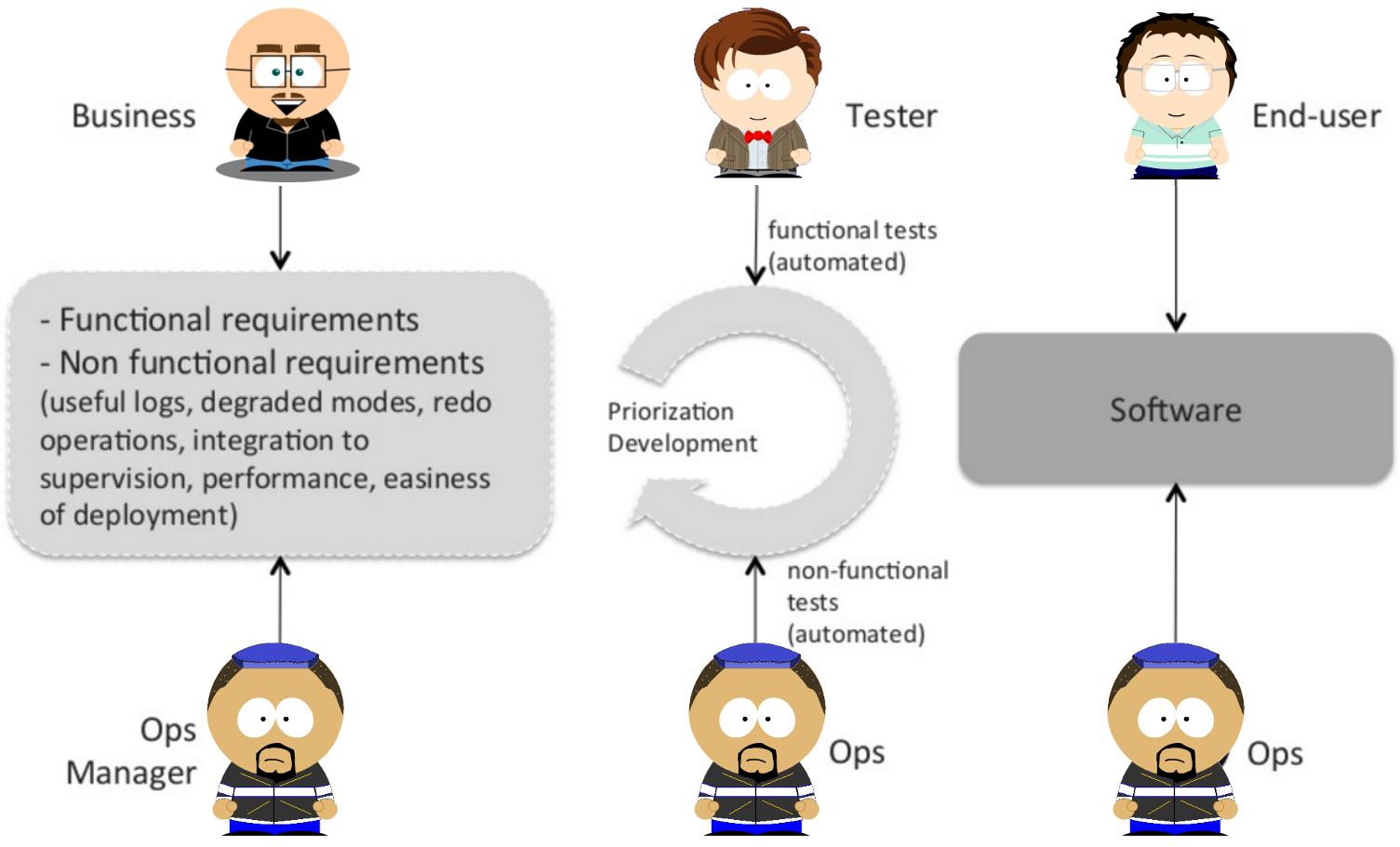 有运维人员参与的软件开发流程