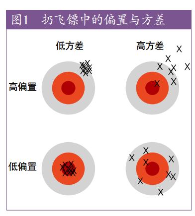 bias variance.png-43.2kB