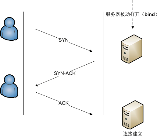 Connection_TCP