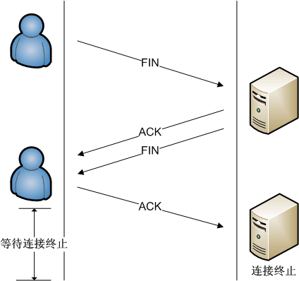 Deconnection_TCP