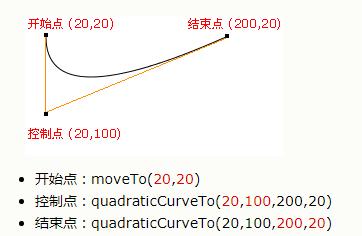 quadraticCurveTo分析.png