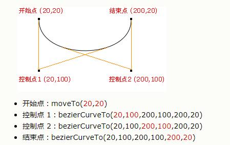 bezierCurveTo分析
