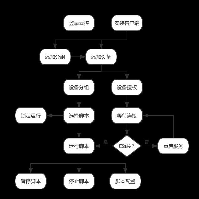 云控使用流程.png-44kB