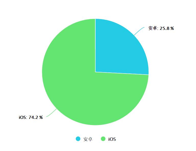 3月新增设备不同平台占比.png-16.5kB