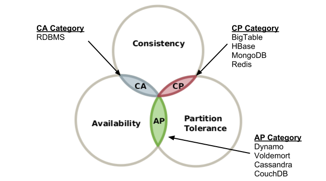 truth-of-cap-theorem-diagram1.png-55.2kB
