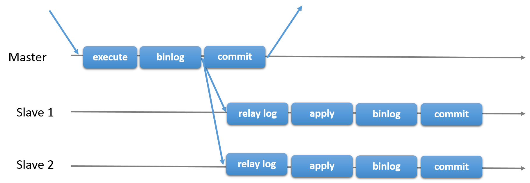 async-replication-diagram.png-80.3kB