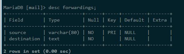 邮件发送表表结构
