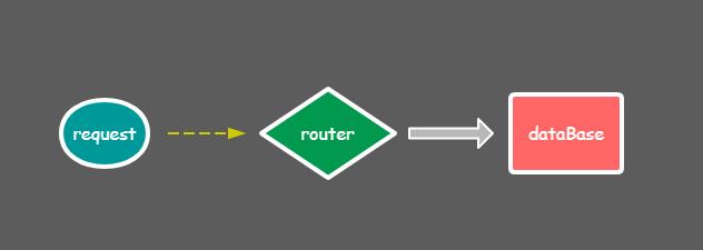 单dataBase架构.PNG-7kB