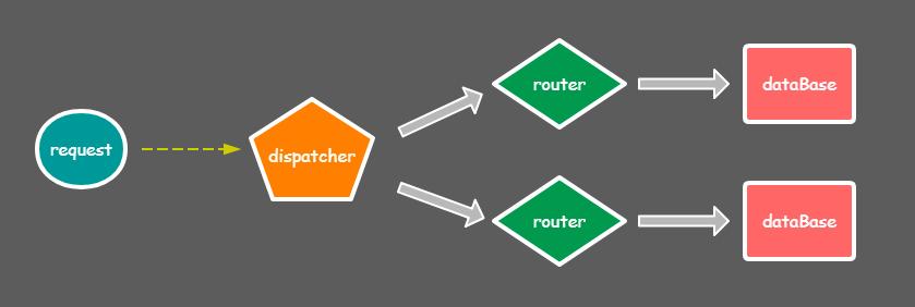 引入dispatcher.PNG-16.7kB