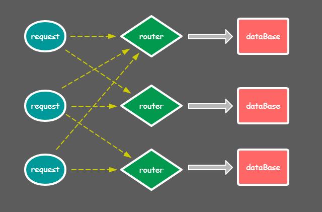 多dataBase架构.PNG-23.1kB