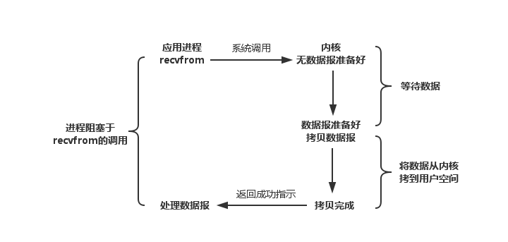 同步阻塞I/O模型.png-31.4kB