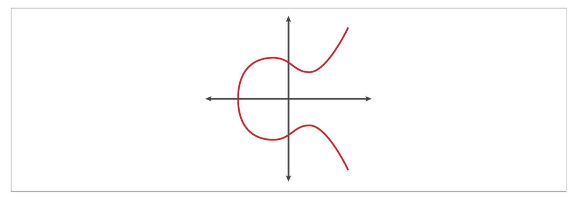 椭圆曲线示意图.png-69.5kb