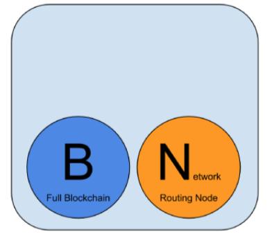完整区块链节点.png-38.3kB
