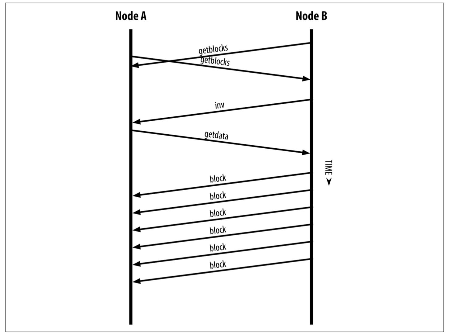 同步区块链数据.png-158.7kB