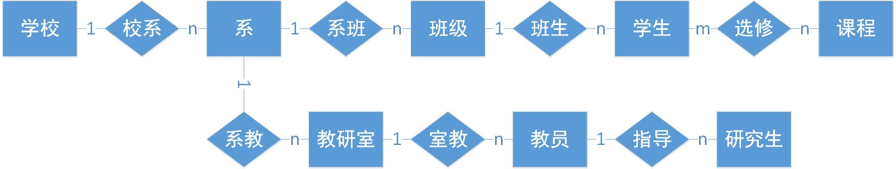 如何选择数据库性能工具矢量图