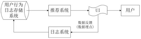 01推荐系统概述.png-26.4kB