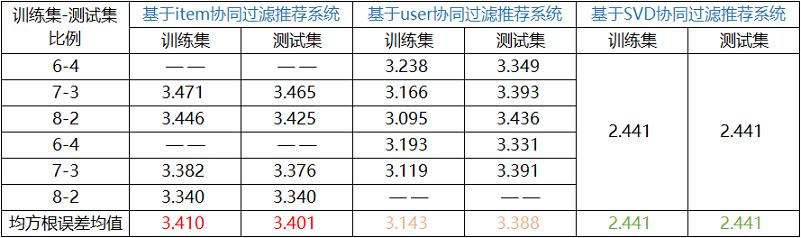 10三大协同过滤系统结果对比分析.png-75.6kB
