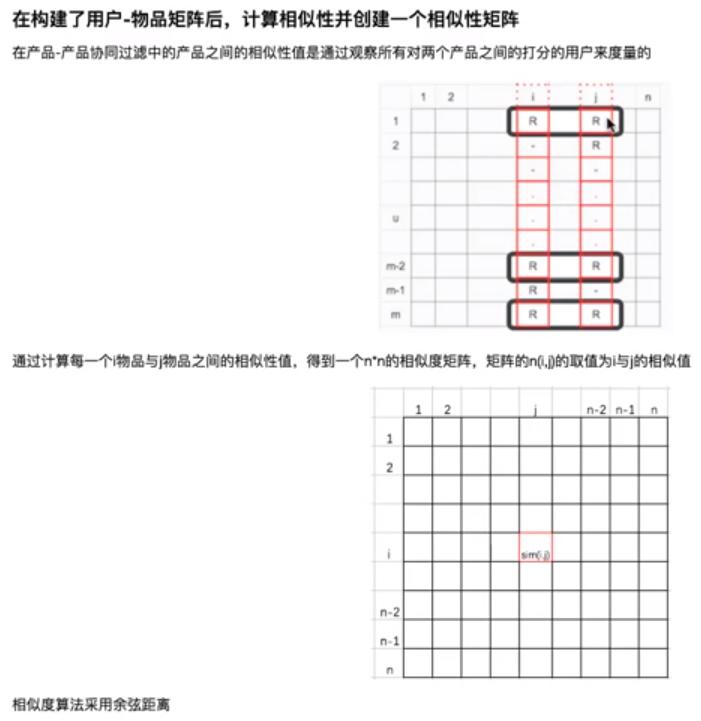07基于item的协同过滤推荐 - 物品相似度矩阵.png-161.3kB