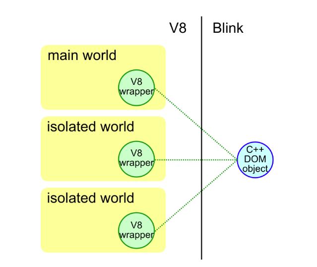 V8 World