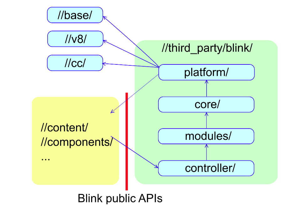 Blink public APIs