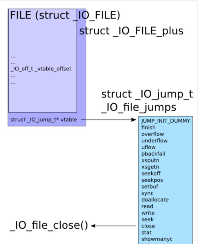 新手向———IO_file全流程浅析