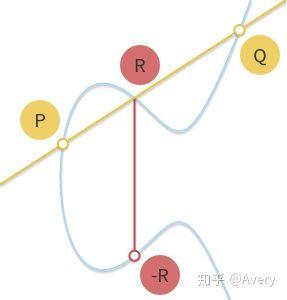 ECC 椭圆曲线加密算法学习————从实数域到有限域的椭圆曲线-ShaoBaoBaoEr's Blog