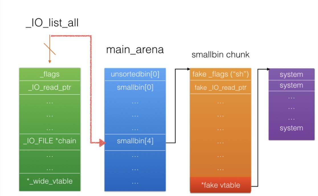 新手向———IO_file全流程浅析-ShaoBaoBaoEr's Blog