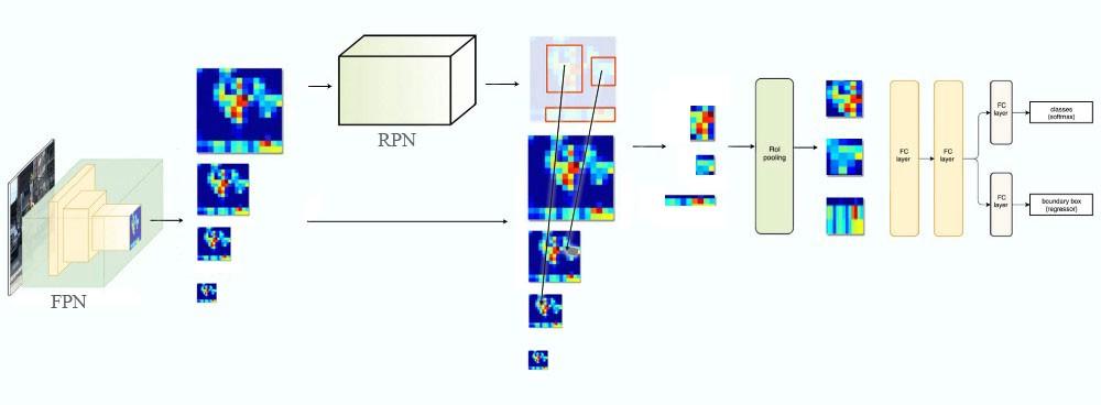 fpn_faster_rcnn.jpeg-43.5kB