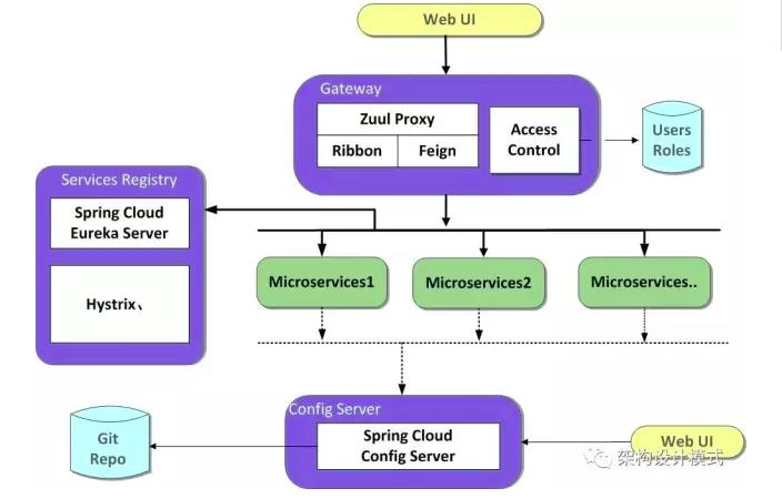 Spring Cloud架构图.png-141.5kB