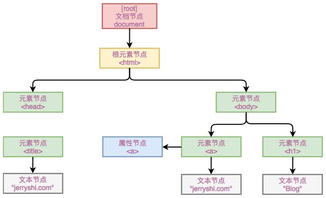 dom-tree.png-34kB