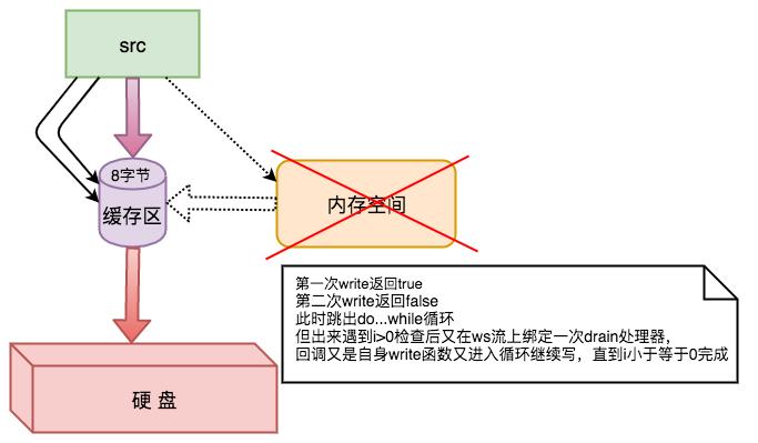 node-writeStream-drain.png-51.3kB