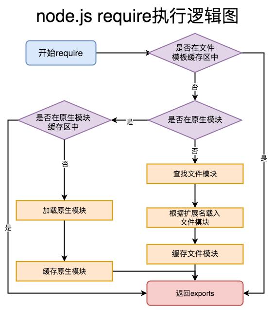 node-require-logic.png-63kB