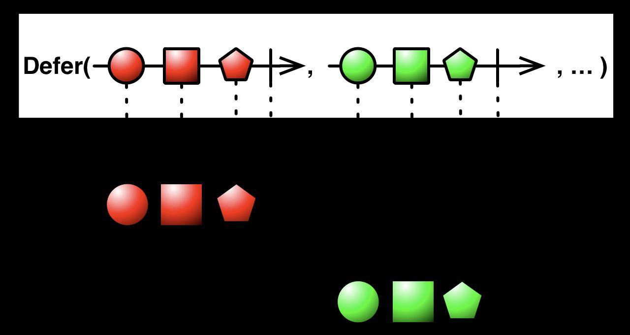 defer操作符为每个订阅者单纯创建序列