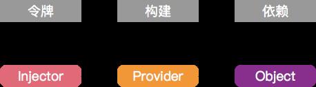 Angular 中的依赖性注入框架