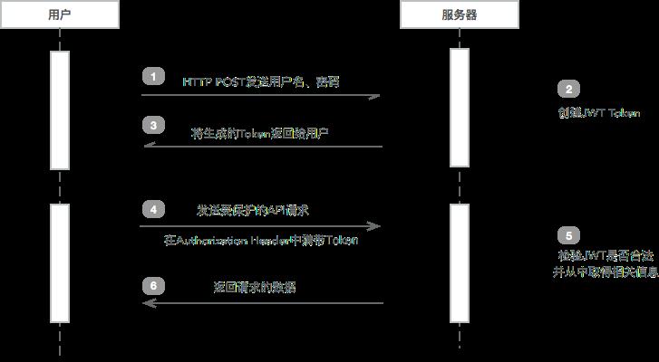 JWT工作流程图