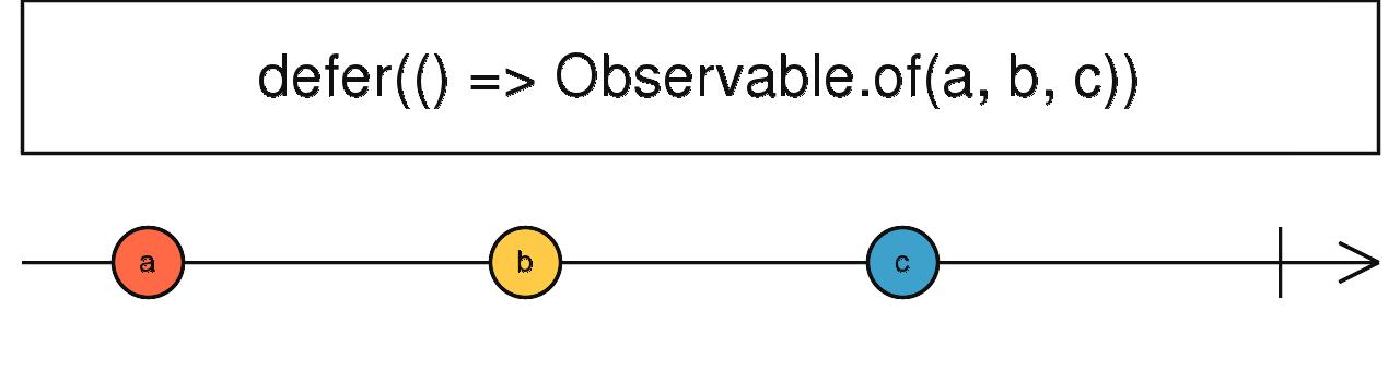 defer惰性创建Observable