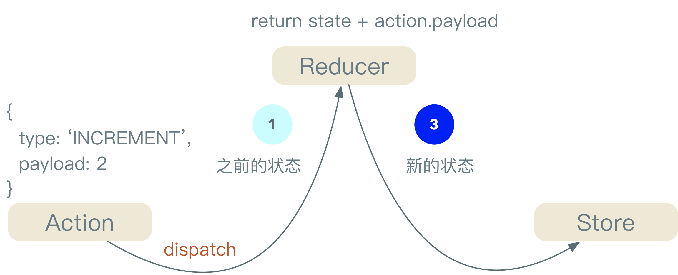 显性定义的Action触发Reducer产生新的状态